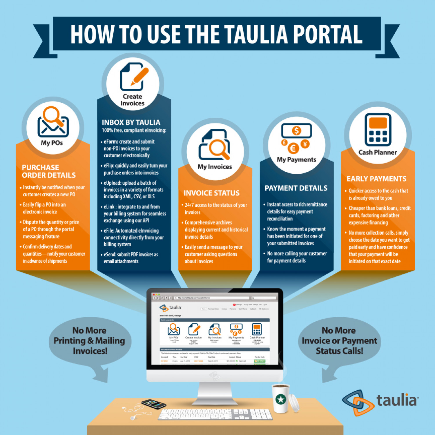 How to Use the Taulia Portal Infographic