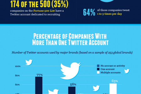 How to Use Twitter for Recruiting Infographic