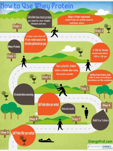 How to Use Whey Protein Infographic