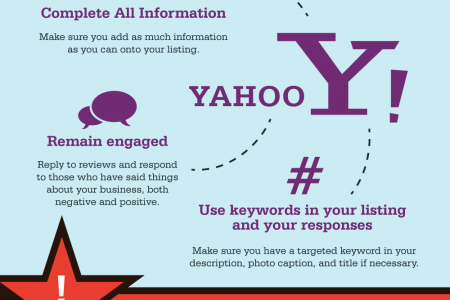 How to Use Yelp, Yahoo, and G+ Reviews to Market Your Local Business Infographic