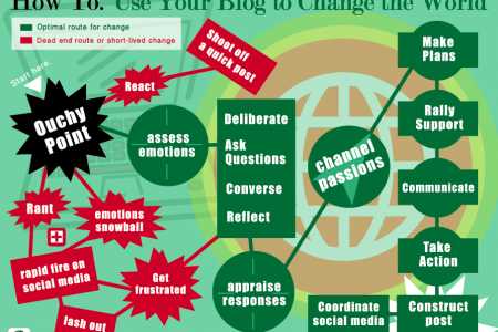 HOW TO Use your blog to Change the World Infographic