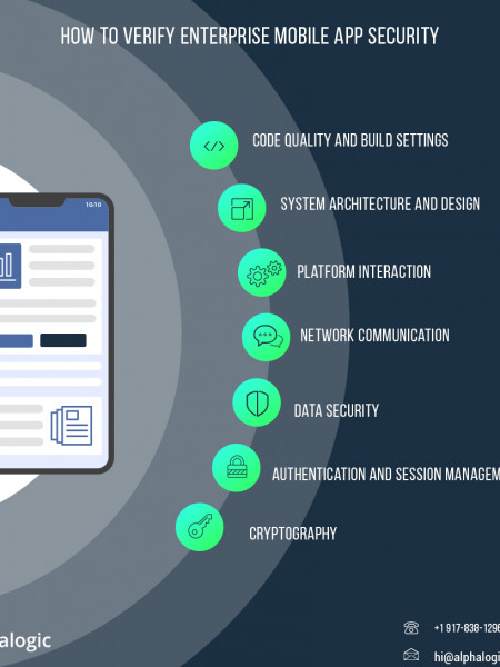 How to verify enterprise mobile app security Infographic