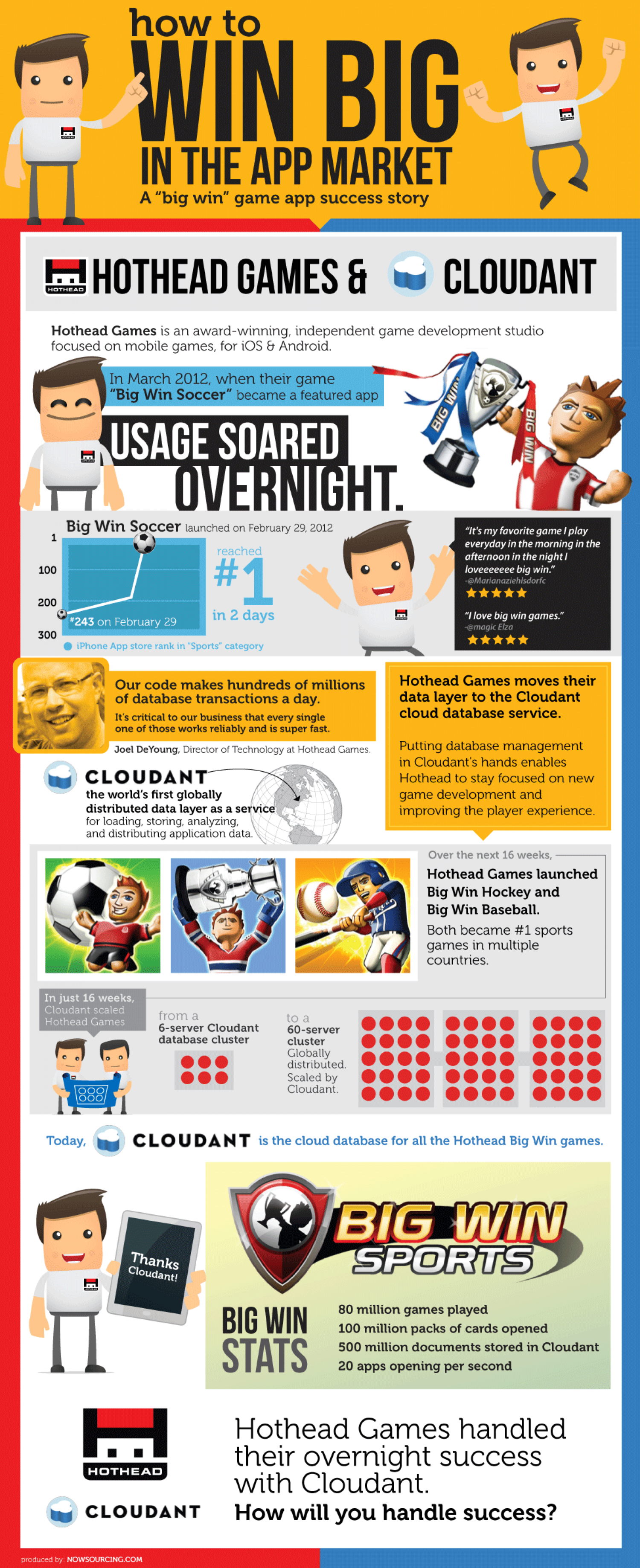 How To Win Big in the App Market Infographic
