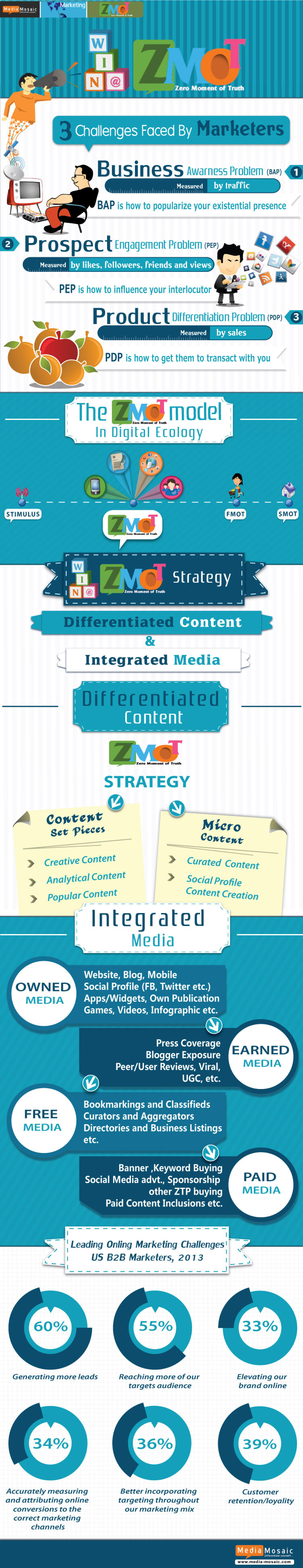 How to win the zero moment of truth- Zmot marketing strategy Infographic