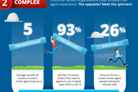 How to Wipeout obstacles & reduce customer effort. Infographic