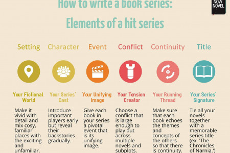 How to write a book series: Elements of a hit series Infographic