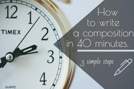 How to Write a Composition in 40 Minutes Infographic