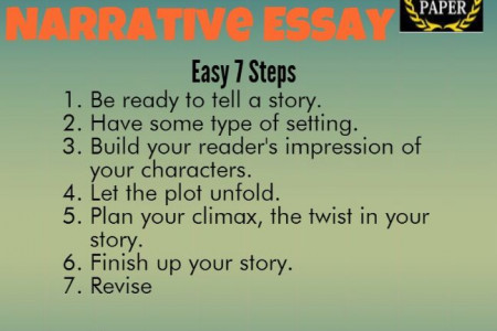 How to write a narrative essay Infographic