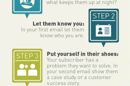 How to Write a Welcome Email Campaign Infographic Infographic
