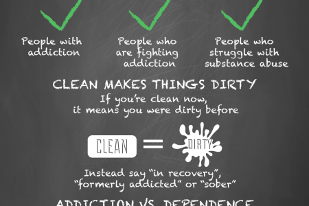 How to Write About Addiction Infographic