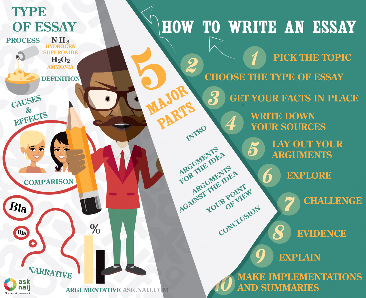 the steps to writing an essay Whether you love or hate essays, following these nine steps can improve your writing, reduce your stress, and possibly save you from an expensive dentist degree.