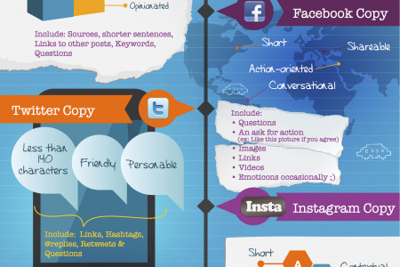 How to Write for Social Media, Email and the Web  Infographic