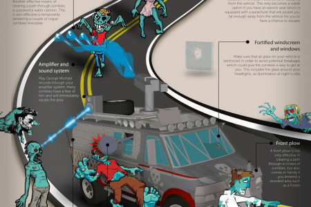 How To Zombie Proof Your Car Infographic