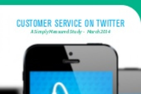 How Top Brand Handle Customer Service on Twitter Infographic