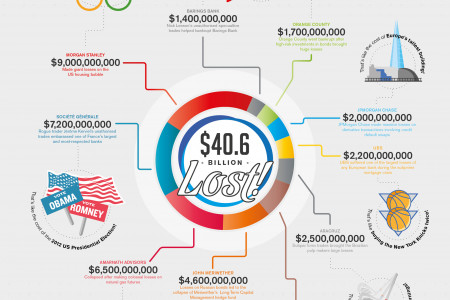 How Traders Lost $40,600,000,000 in Twenty Years Infographic