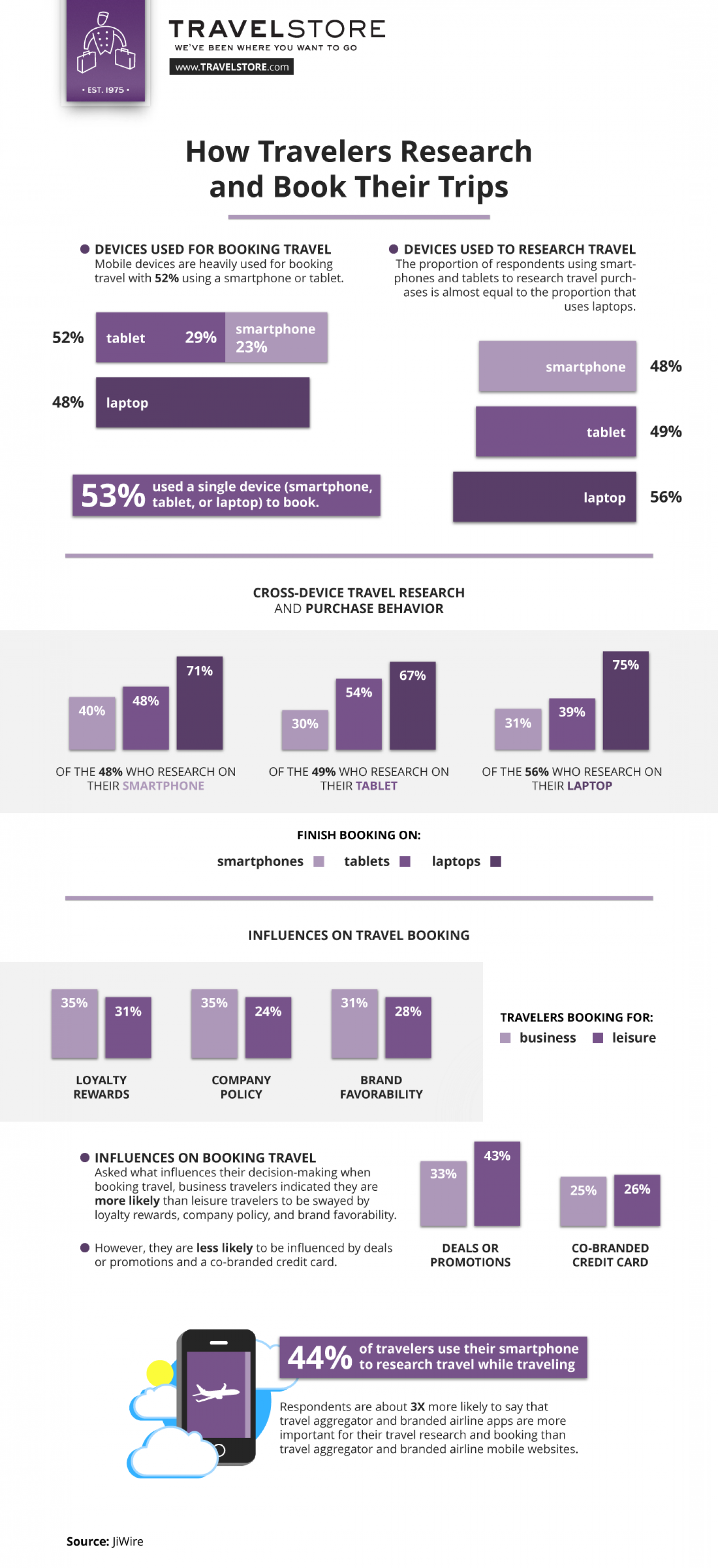 How Travelers Research and Book Their Trips Infographic