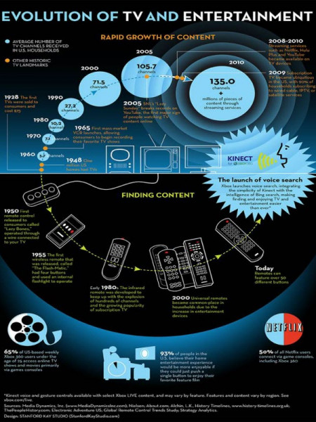 How TV and Entertainment Have Evolved Infographic