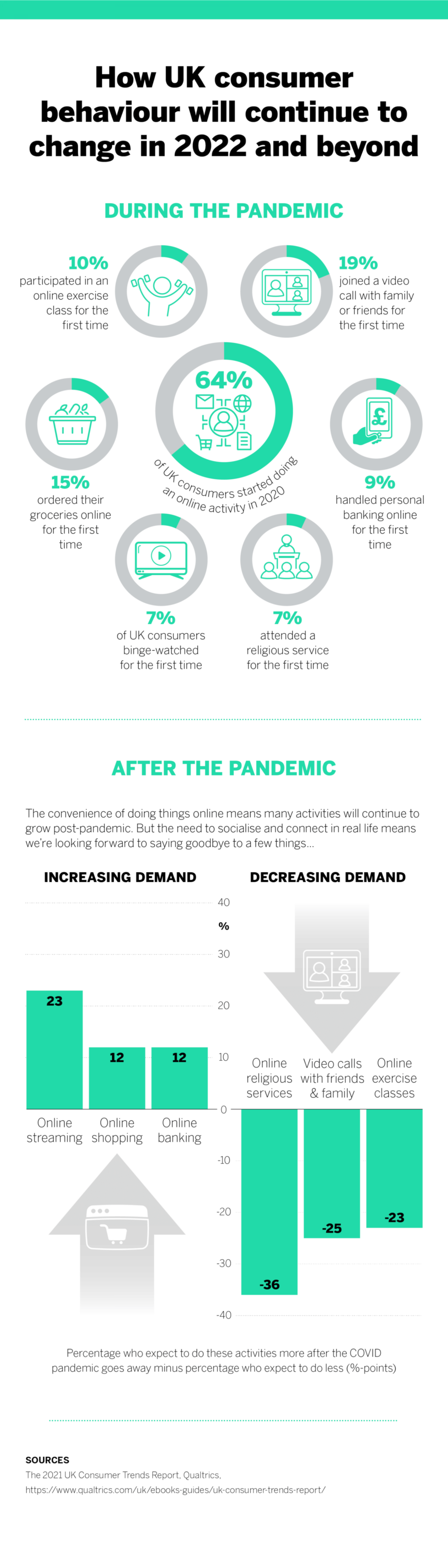 How UK consumer behaviour will continue to change in 2022 and beyond Infographic