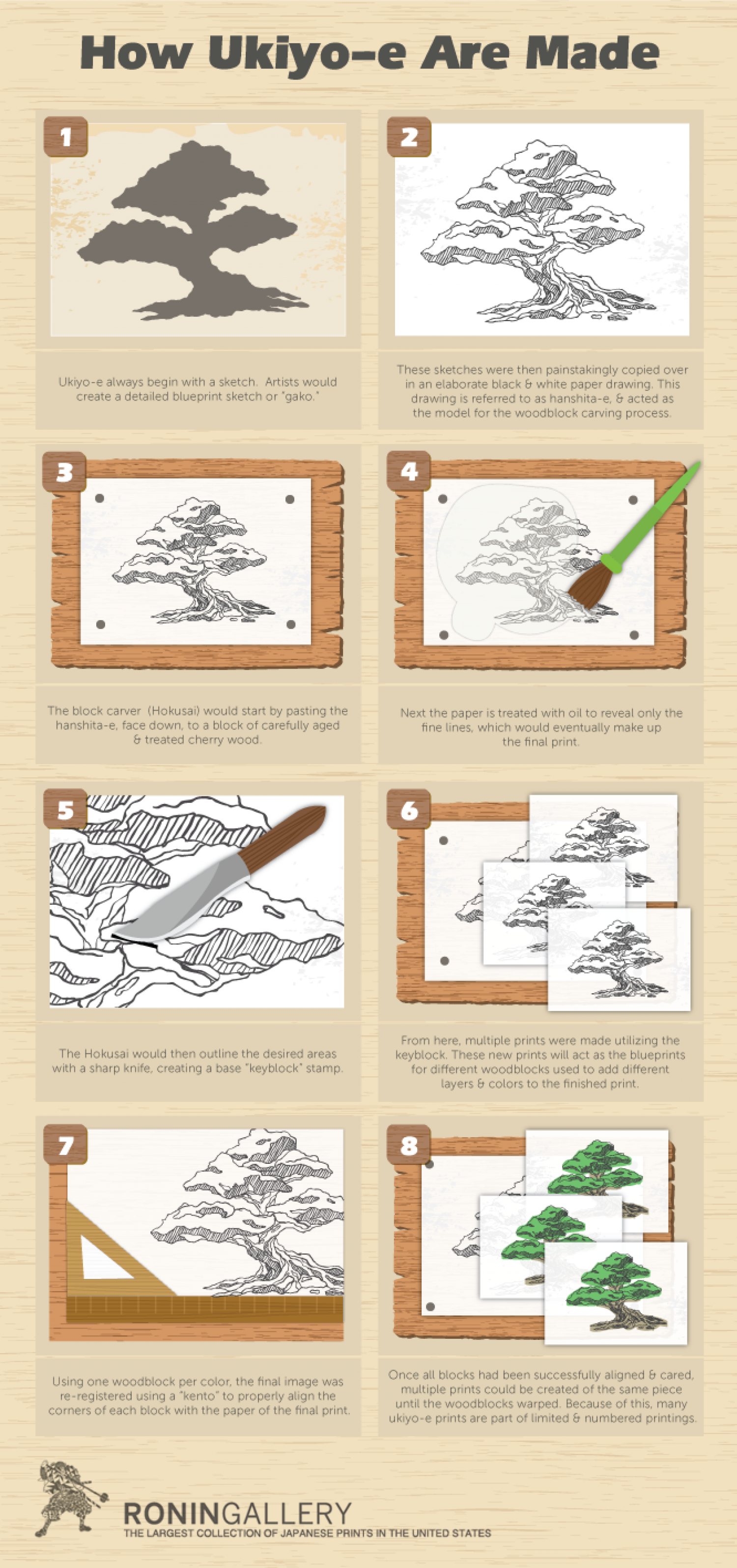 How Ukiyo-e Are Made Infographic