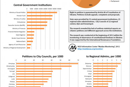 How Ukrainians Use Their Right to Petition the Government? Infographic