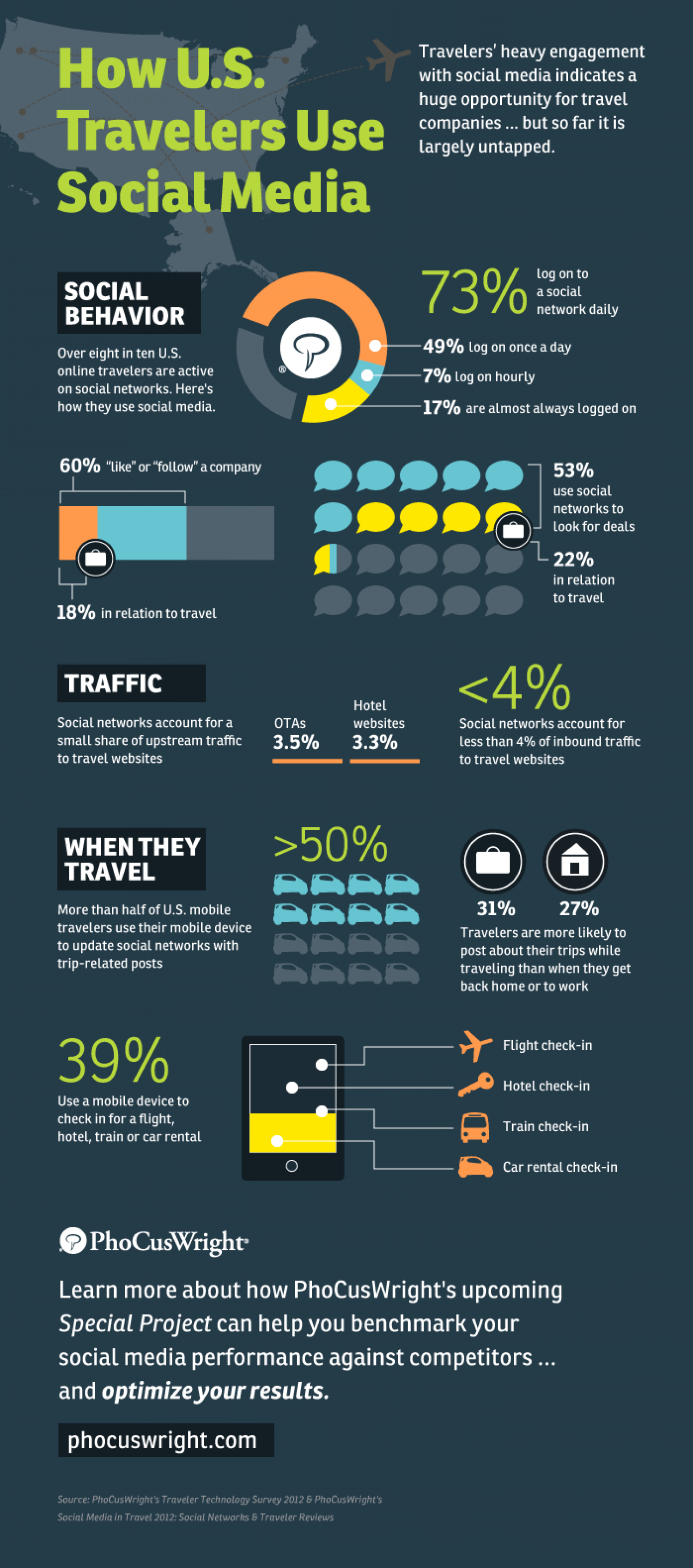 How U.S. Travelers Use Social Media Infographic