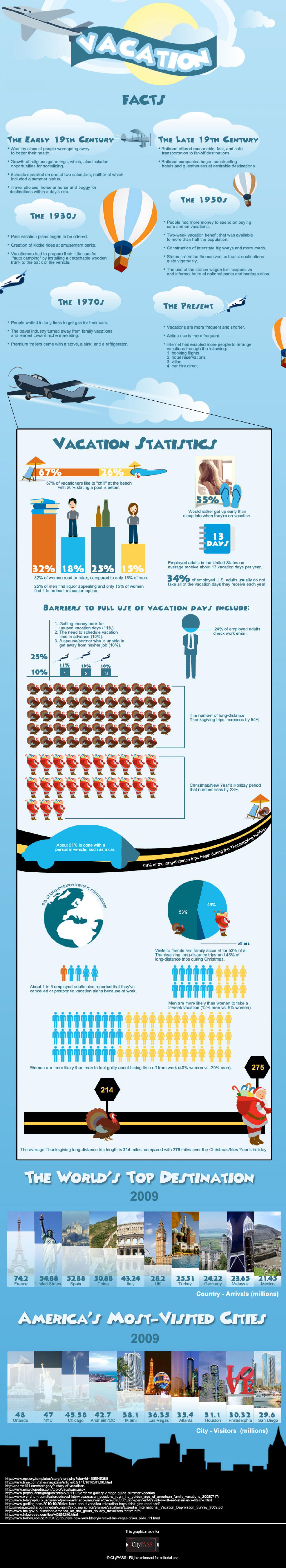 How Vacations Have Changed Infographic
