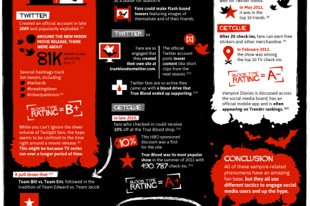 How Vampires are Sucking the Life Out of Social Media Infographic