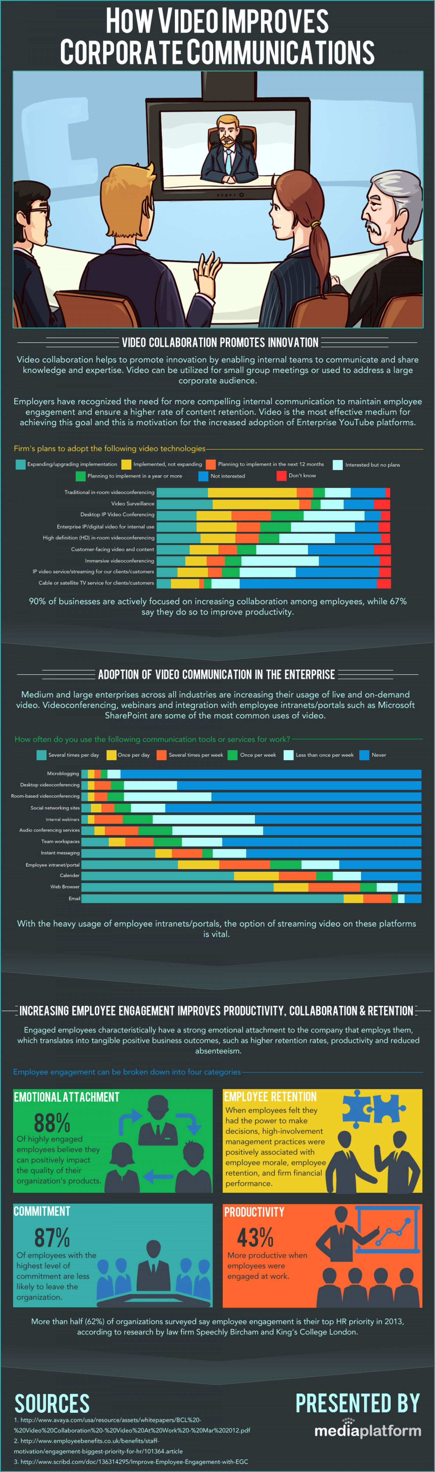 How Video Improves Corporate Communications Infographic