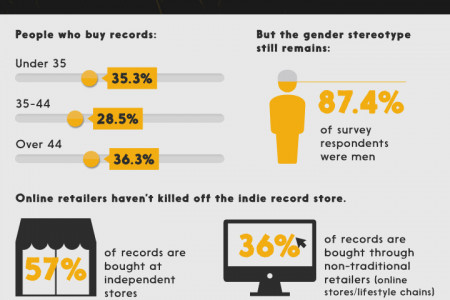 How Vinyl Records Made Their Comeback Infographic