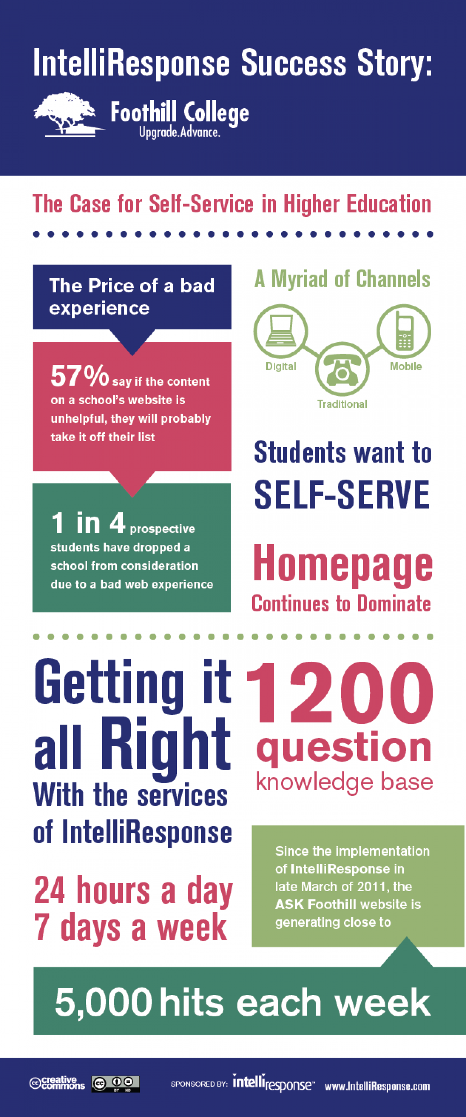 How Virtual Agents Are Revolutionizing Higher Education's Relationship with Students Infographic