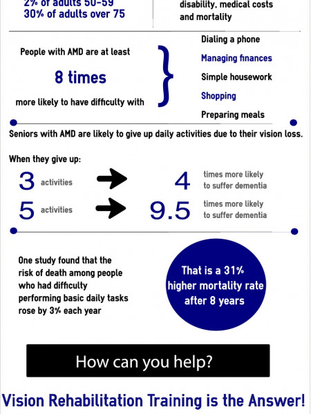 How vision loss impacts the health of seniors Infographic