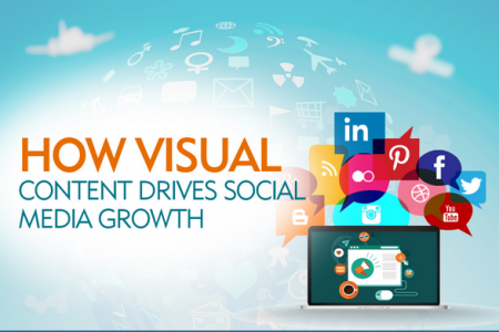 How Visual Content Drives Social Media Growth [Infographic] Infographic
