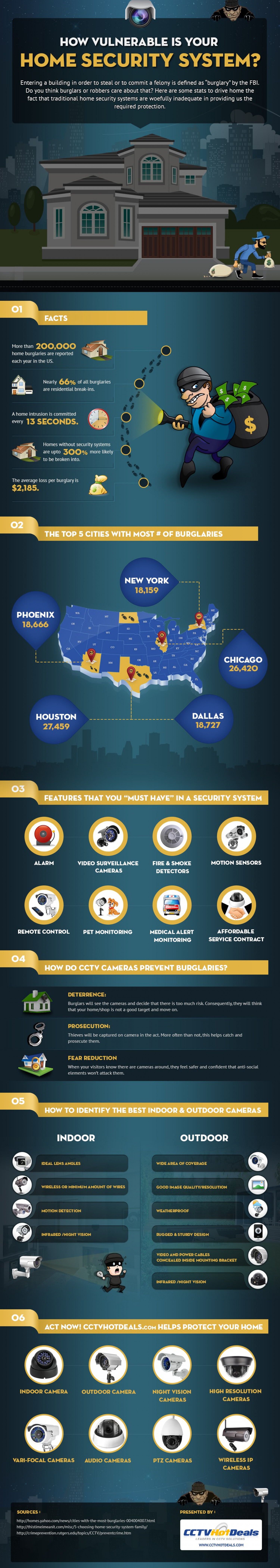 How Vulnerable Is Your Home Security System Infographic