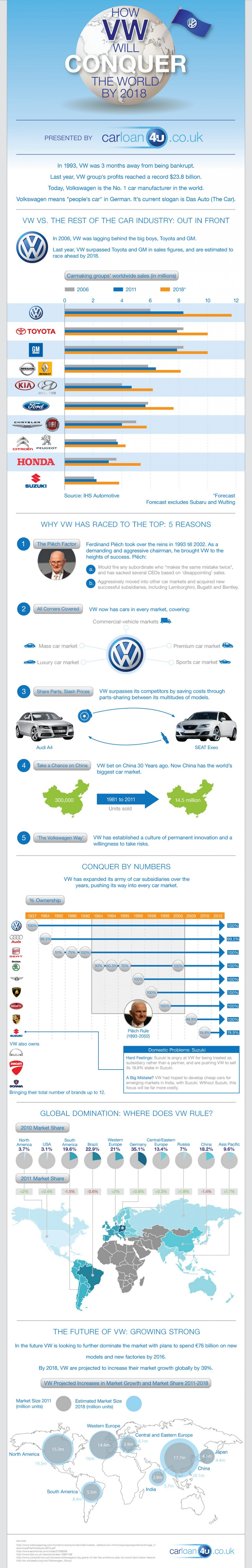 How VW will conquer the world by 2018 Infographic