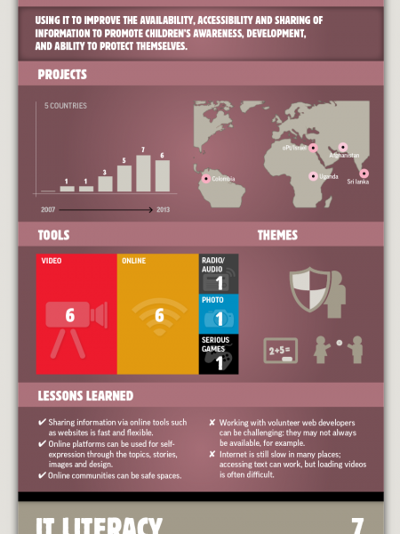 How War Child uses media and IT Infographic
