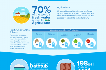 How Water Scarcity Will Affect Businesses Infographic