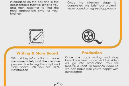 How we Create an Explainer and Animated Videos Infographic