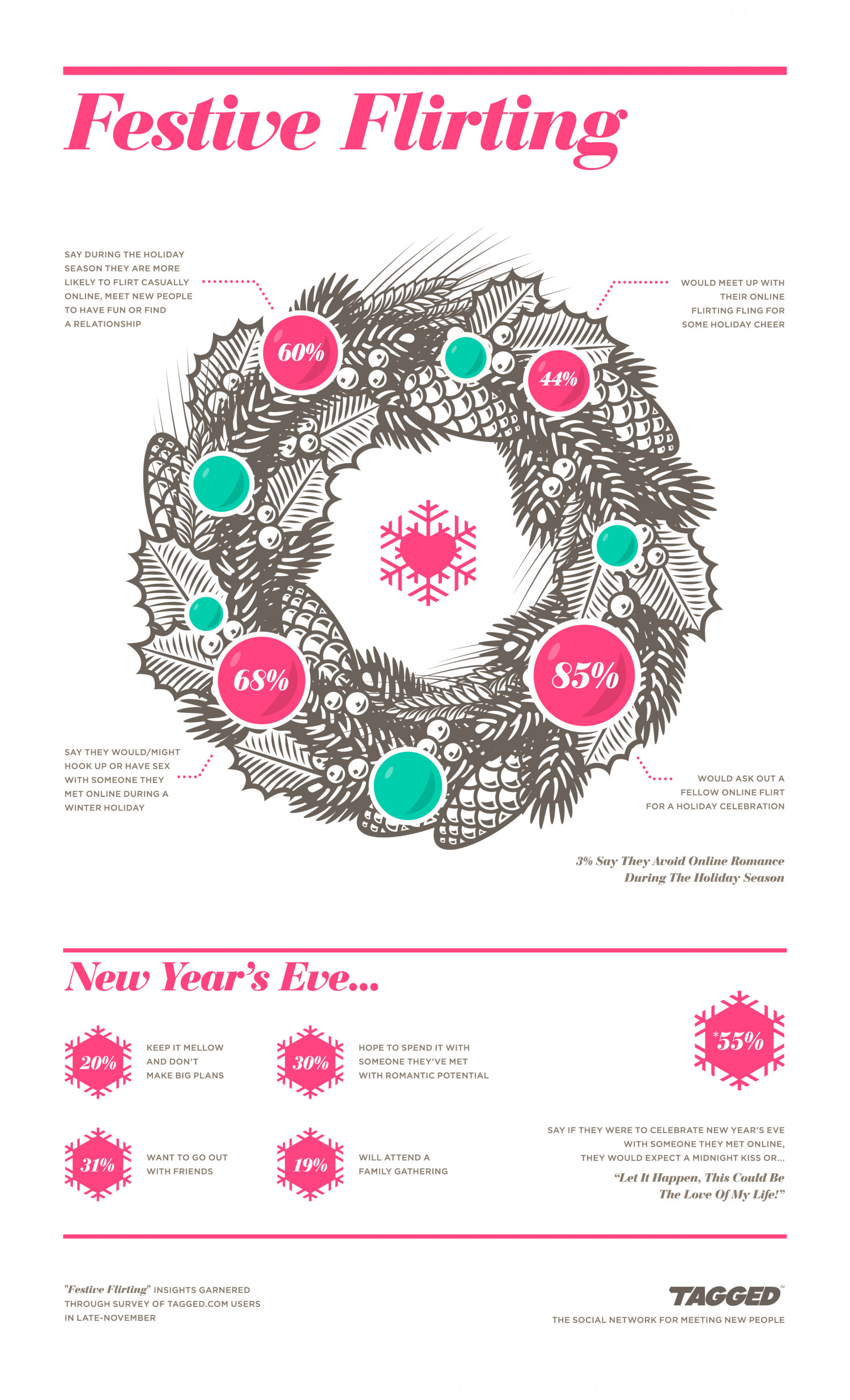 How We Festively Flirt During the Holiday Season Infographic