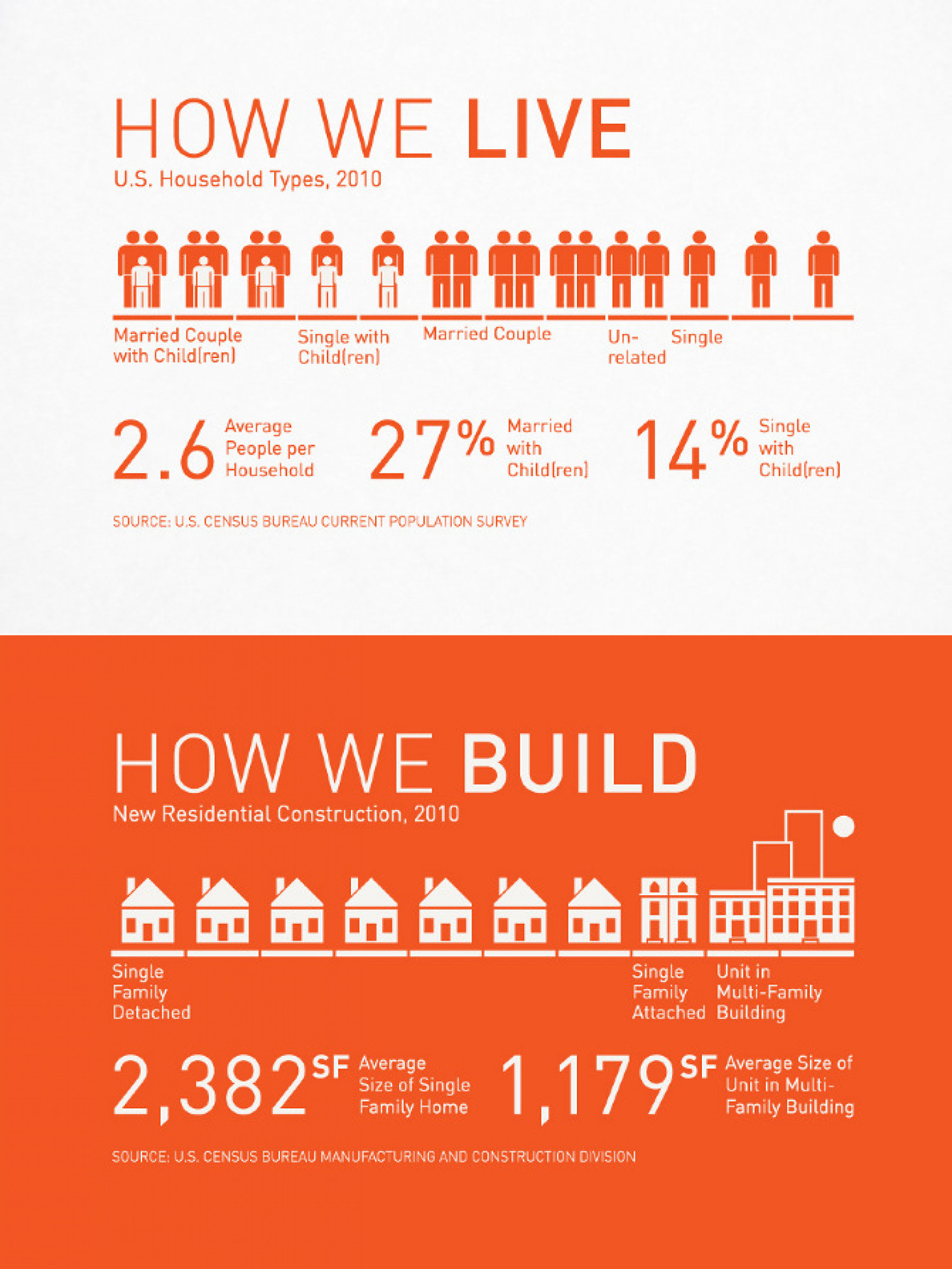 How we Live vs. How we Build Infographic