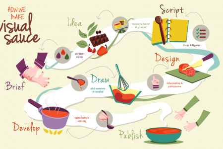 How We Make Visual Sauce  Infographic