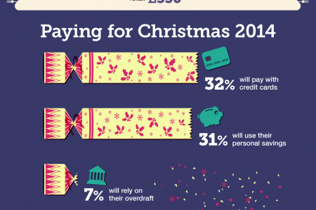 How we spend on Christmas Gifts Infographic