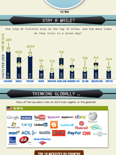 How We Spend Our Time Online: Most Popular Websites  Infographic