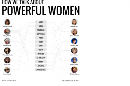 How We Talk About Powerful Women Infographic