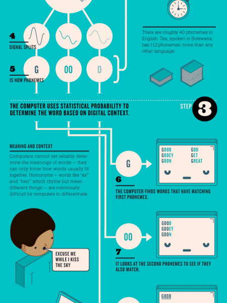 How We Talk To Computers Infographic
