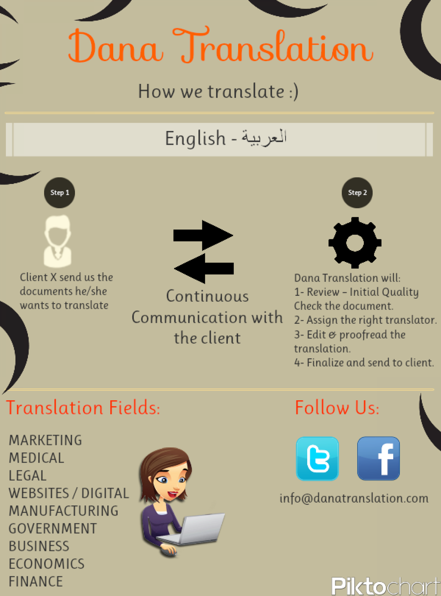 How we translate? Infographic