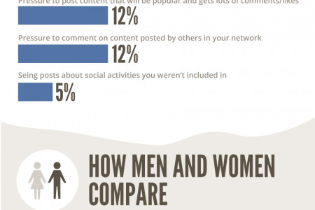 How We Use Facebook Infographic