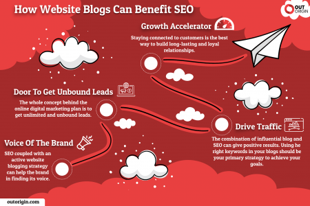 How Website Blogs Can Benefit SEO? Infographic