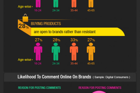 How welcome is the social media advertising? Infographic