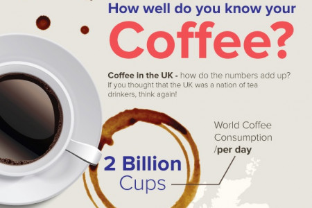 How Well Do You Know Your Coffee? Infographic