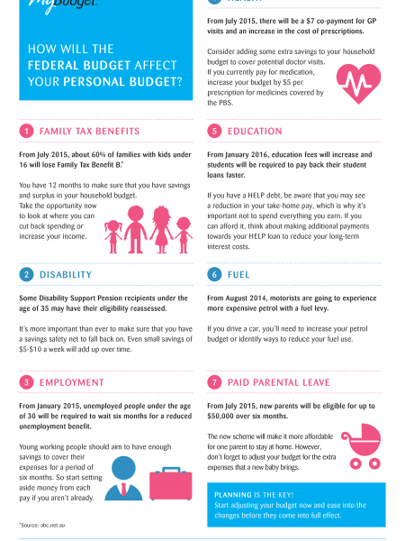 How Will the Federal Budget Affect Your Personal Budget? Infographic